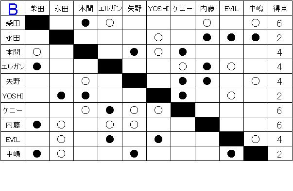 「ギラギラの夏。メラメラの闘い。」G1 CLIMAX26全試合予想&注目カード!②-Bブロック前半戦-