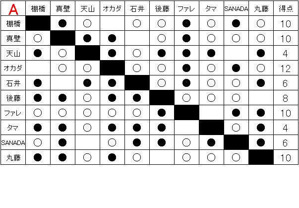 「ギラギラの夏。メラメラの闘い。」G1 CLIMAX26全試合予想&注目カード!③-Aブロック後半戦-