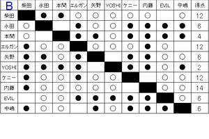 「ギラギラの夏。メラメラの闘い。」G1 CLIMAX26全試合予想&注目カード!④-Bブロック後半戦-